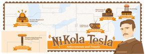 Nikola Telsa